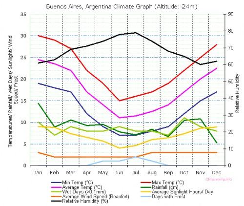 Temperatura anuală în Argentina