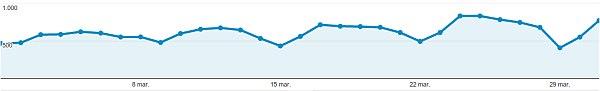 agromonitor-trafic-martie-2014