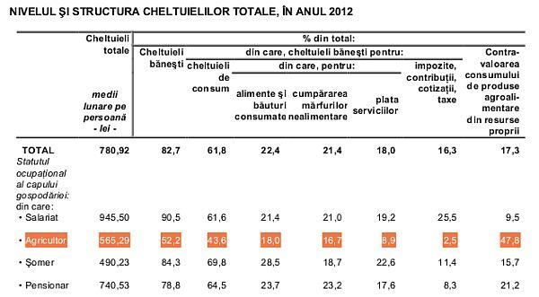 cheltuieli-agricultori-2012