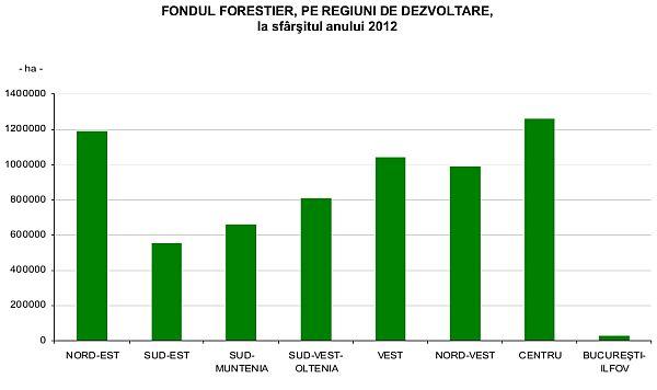 fondul-forestier-2012