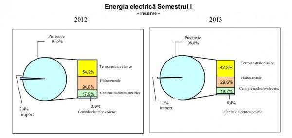 productia-energie-romania-2013-surse
