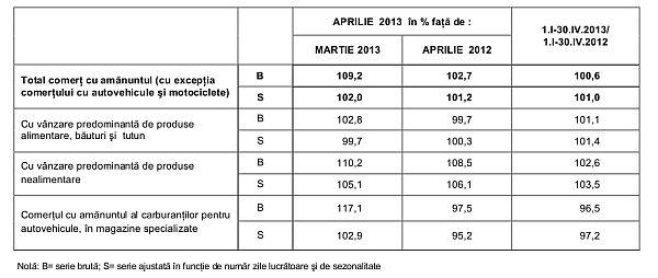 statistici-comert-cu-amanuntul-2012-2013