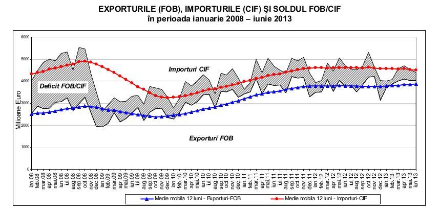 statistici-export-import-romania-2008-2013
