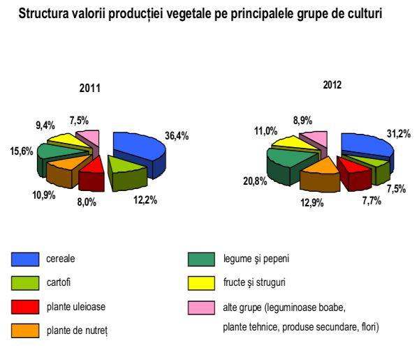 structura-valorica-productia-agricola-vegetala-2012